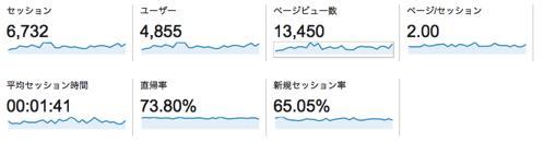 2015年1月のアクセス解析